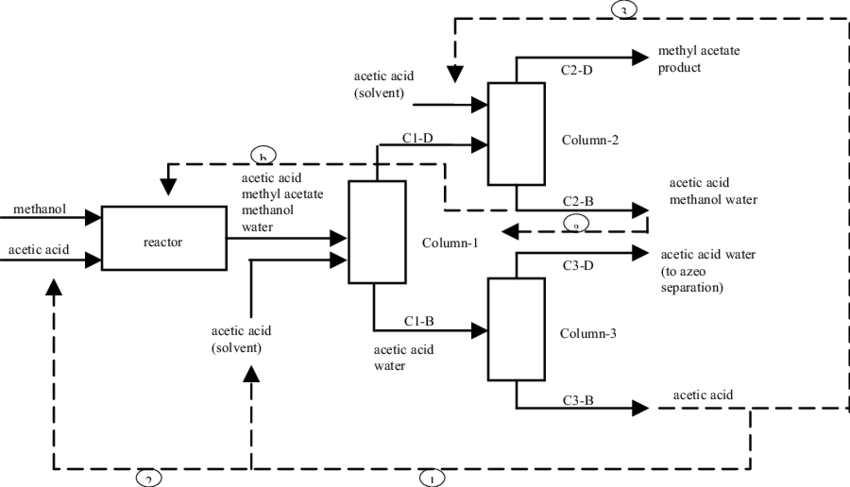 خط تولید متیل استات