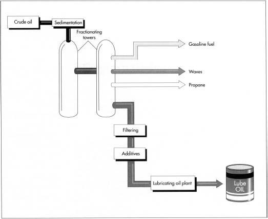تولید روغن موتور